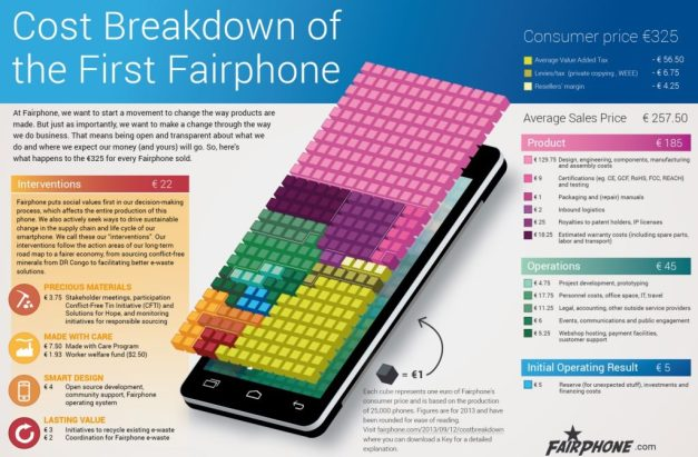 Fairphone Cost Breakdown