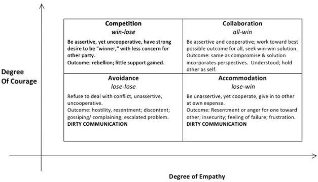 empathy_chart